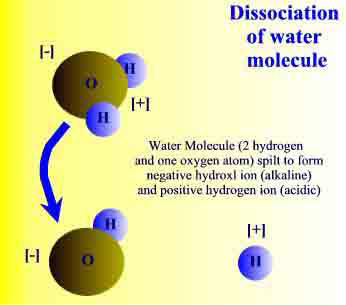 molecules Ionized Alkaline Water