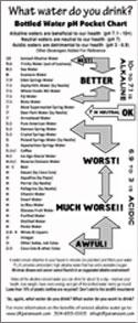 Bottled Water pH Chart