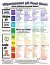 free ph color food chart