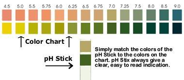 pH Stix Range