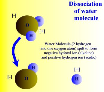 disociation of water molecule microcluster