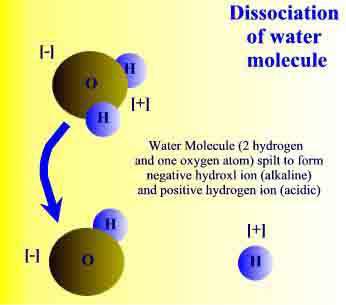 molecules Ionized Alkaline Water