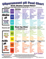 Ph Food Chart Alkaline Acid Guide
